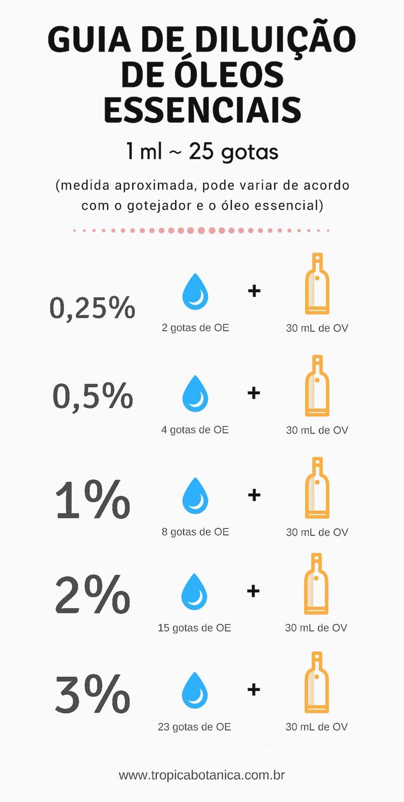 tabela de diluição de óleos essenciais